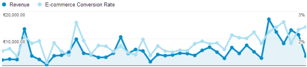 google analytics koolitus